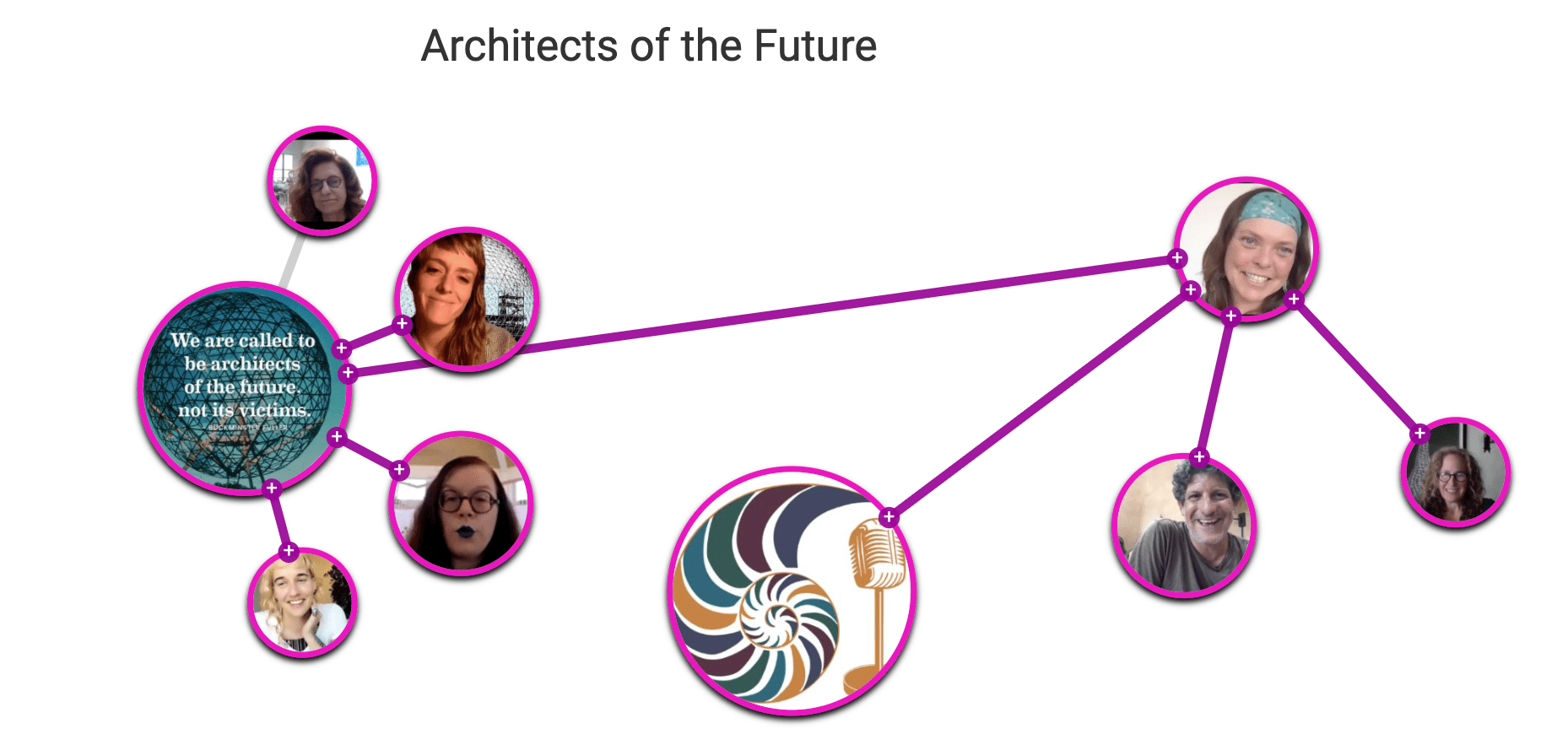 Ecosystem of Architects of the Future Podcast