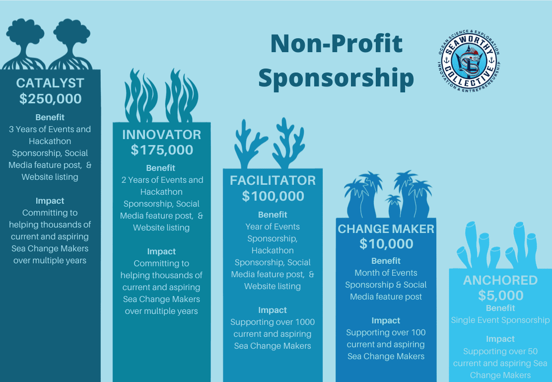 Seaworthy Collective Nonprofit sponsorship levels graphic