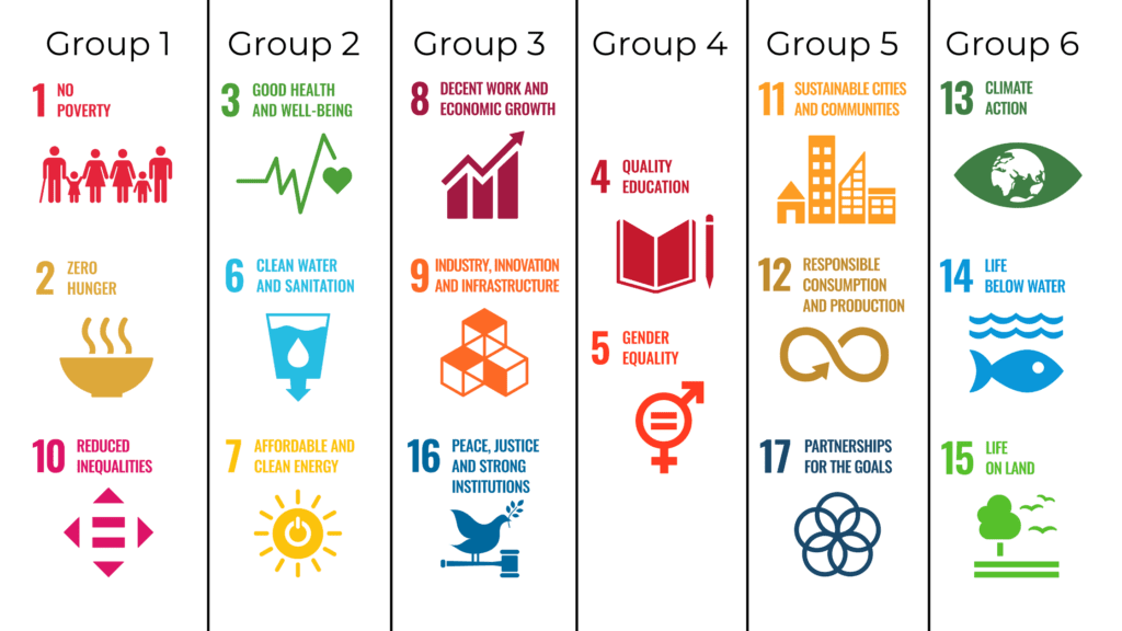 Sustainable Development Goals from the United Nations consolidated into six groups
