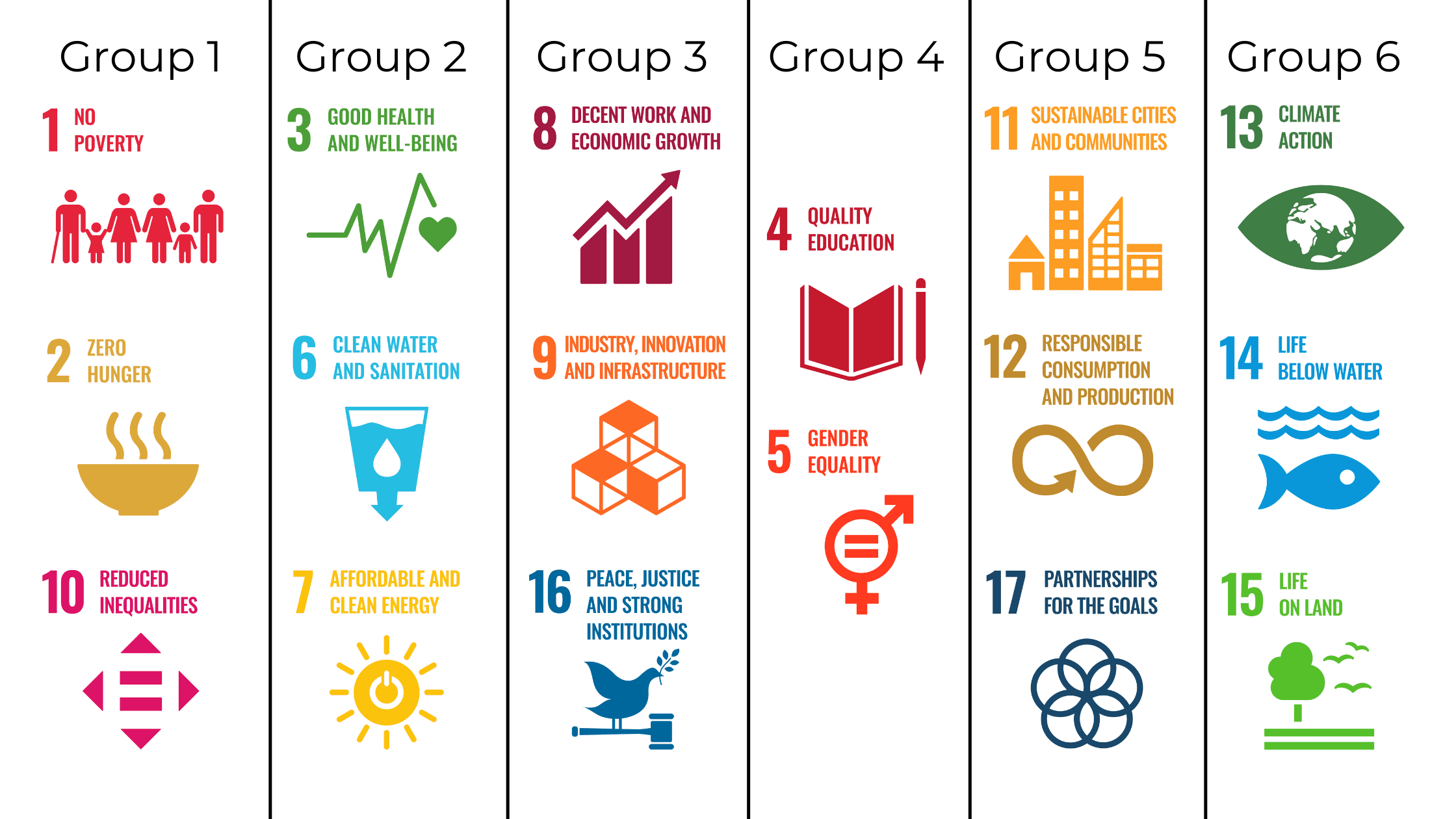 Categorize SDGs by Groups for More Impact